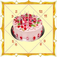 Birthday Astrology Ghonda Patti