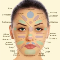 Face Reader Astrologer Daulatpur