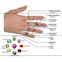 Gemstone Analysis Astrologer Chandni Chowk